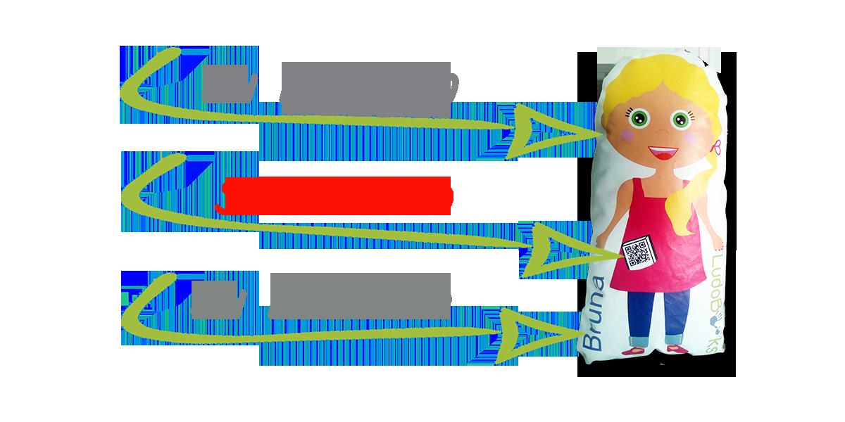 Muñeca personalizada. Características